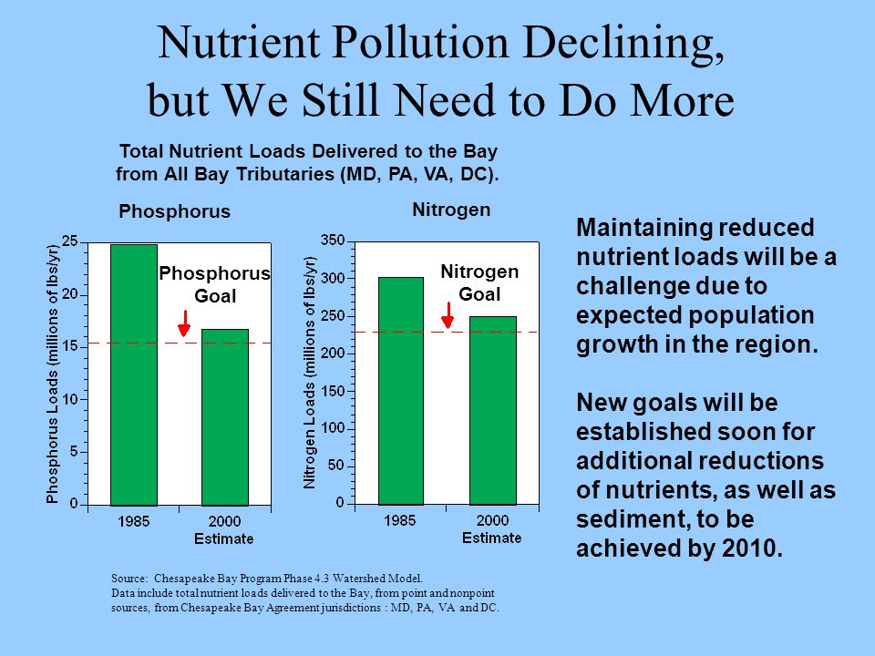 Nutrient Pollution Declining, but We Still Need to Do More Maintaining reduced nutrient loads will be a challenge due to expected population growth in the region.