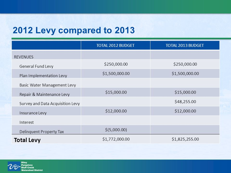 2012 Levy compared to 2013 TOTAL 2012 BUDGETTOTAL 2013 BUDGET REVENUES General Fund Levy $250,000.00 Plan Implementation Levy $1,500,000.00 Basic Water Management Levy Repair & Maintenance Levy $15,000.00 Survey and Data Acquisition Levy $48,255.00 Insurance Levy $12,000.00 Interest Delinquent Property Tax $(5,000.00) Total Levy $1,772,000.00 $1,825,255.00