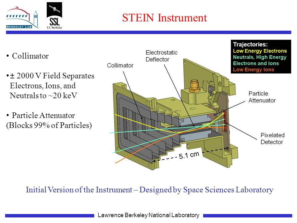 Lawrence Berkeley National Laboratory STEIN Instrument Collimator ± 2000 V Field Separates Electrons, Ions, and Neutrals to ~20 keV Particle Attenuator (Blocks 99% of Particles) Initial Version of the Instrument – Designed by Space Sciences Laboratory