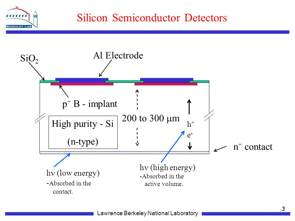 Lawrence Berkeley National Laboratory Silicon Semiconductor Detectors High purity - Si (n-type) 200 to 300  m SiO 2 n + contact p + B - implant Al Electrode 3 e-e- h+h+ h  (high energy) -Absorbed in the active volume.