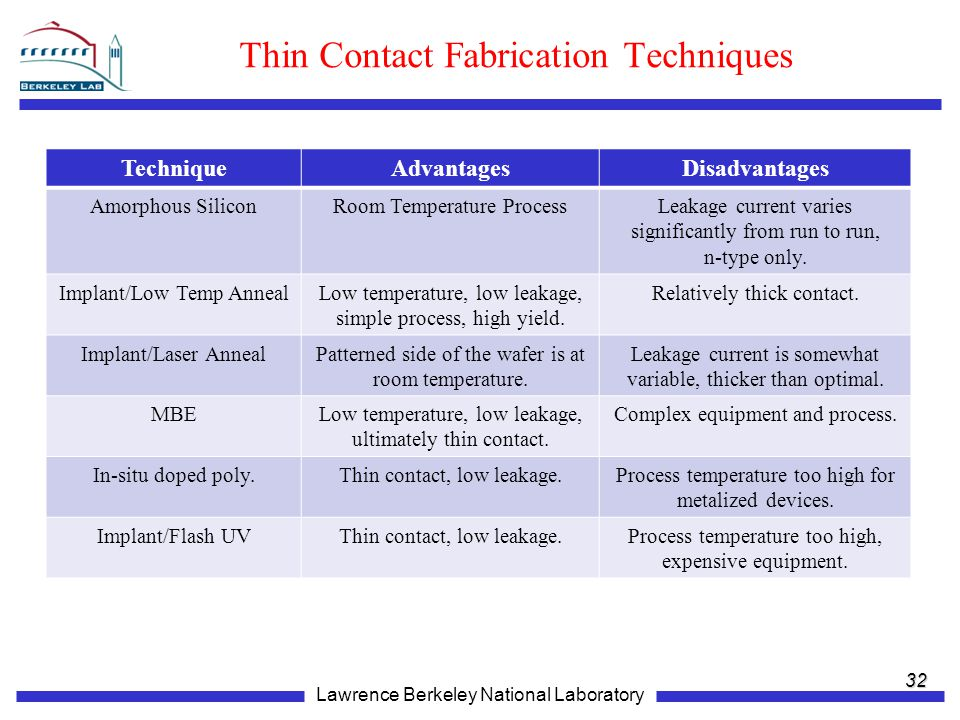 Lawrence Berkeley National Laboratory Thin Contact Fabrication Techniques 32 TechniqueAdvantagesDisadvantages Amorphous SiliconRoom Temperature ProcessLeakage current varies significantly from run to run, n-type only.