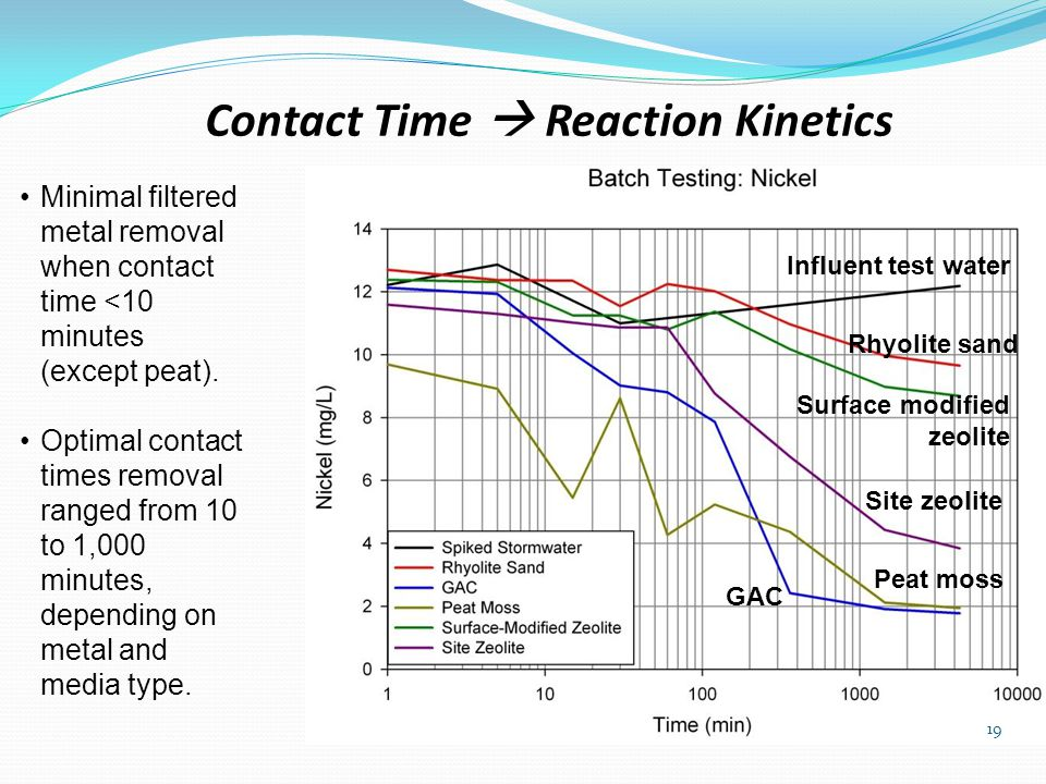 Contact Time  Reaction Kinetics 19 Minimal filtered metal removal when contact time <10 minutes (except peat).