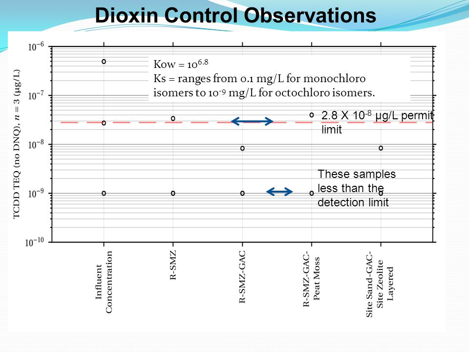 Dioxin Control Observations 2.8 X µg/L permit limit These samples less than the detection limit Kow = Ks = ranges from 0.1 mg/L for monochloro isomers to mg/L for octochloro isomers.
