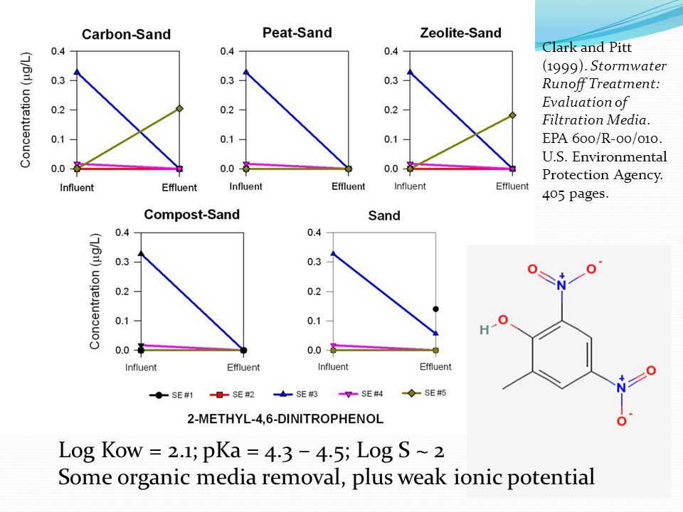 Log Kow = 2.1; pKa = 4.3 – 4.5; Log S ~ 2 Some organic media removal, plus weak ionic potential Clark and Pitt (1999).