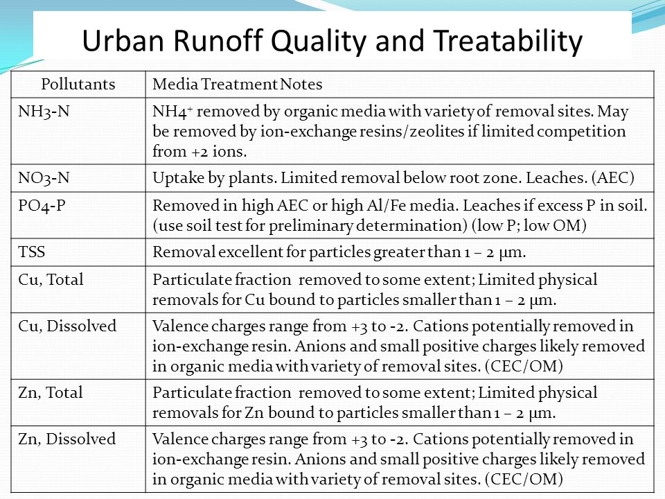 Urban Runoff Quality and Treatability PollutantsMedia Treatment Notes NH3-NNH4 + removed by organic media with variety of removal sites.