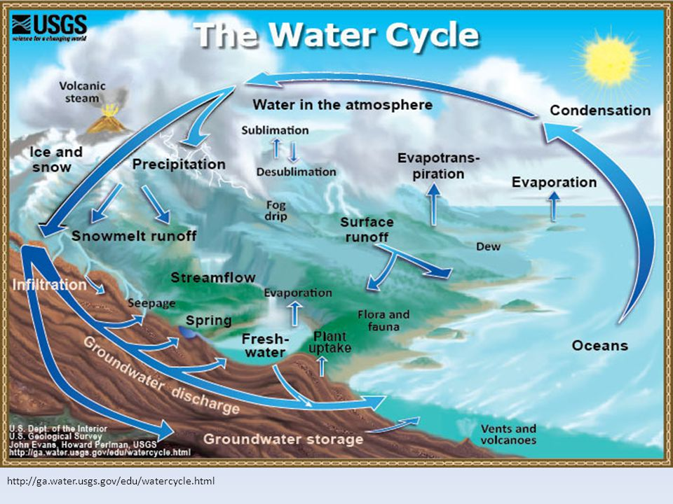 Hydrologic Cycle http://ga.water.usgs.gov/edu/watercycle.html