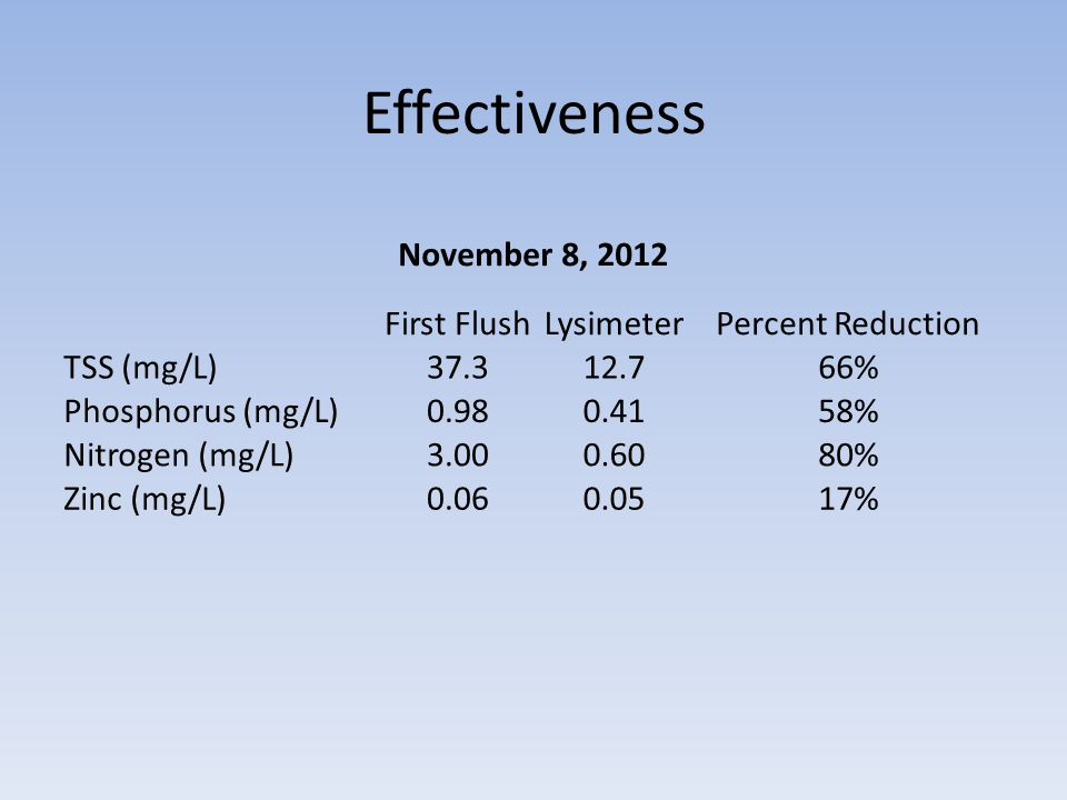 Effectiveness November 8, 2012 First FlushLysimeterPercent Reduction TSS (mg/L)37.312.766% Phosphorus (mg/L)0.980.4158% Nitrogen (mg/L)3.000.6080% Zin