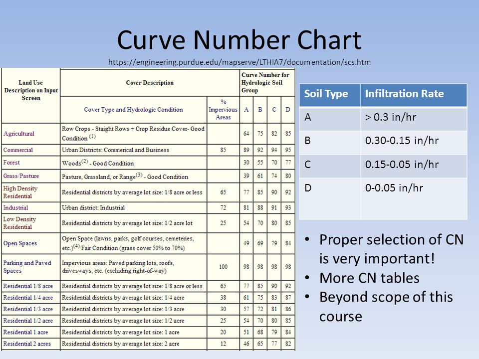 Curve Number Chart https://engineering.purdue.edu/mapserve/LTHIA7/documentation/scs.htm Soil TypeInfiltration Rate A> 0.3 in/hr B0.30-0.15 in/hr C0.15-0.05 in/hr D0-0.05 in/hr Proper selection of CN is very important.
