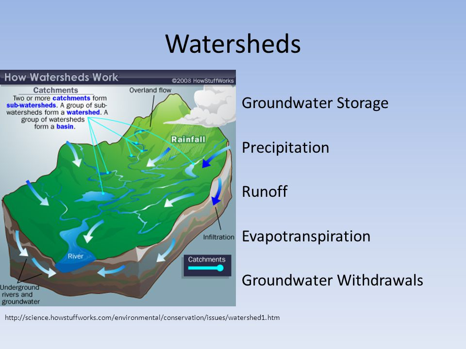 Watersheds Groundwater Storage Precipitation Runoff Evapotranspiration Groundwater Withdrawals http://science.howstuffworks.com/environmental/conserva