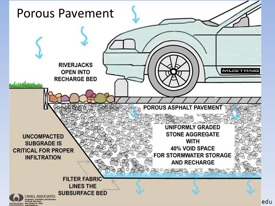 Porous Pavers extension.umd.edu Porous Pavement