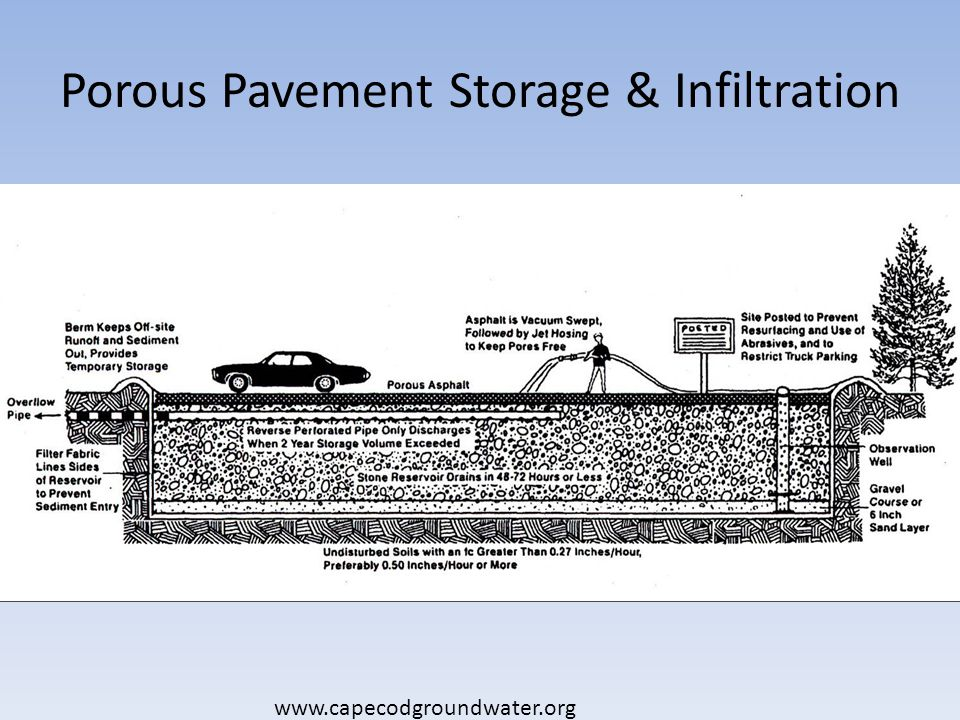Porous Pavement Storage & Infiltration www.capecodgroundwater.org