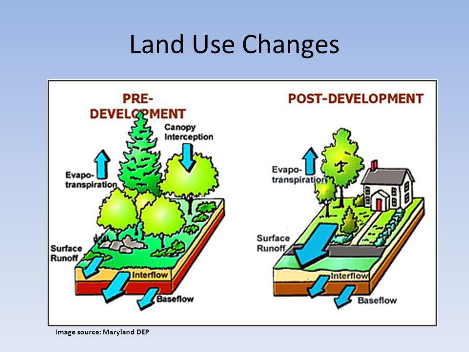Land Use Changes Image source: Maryland DEP