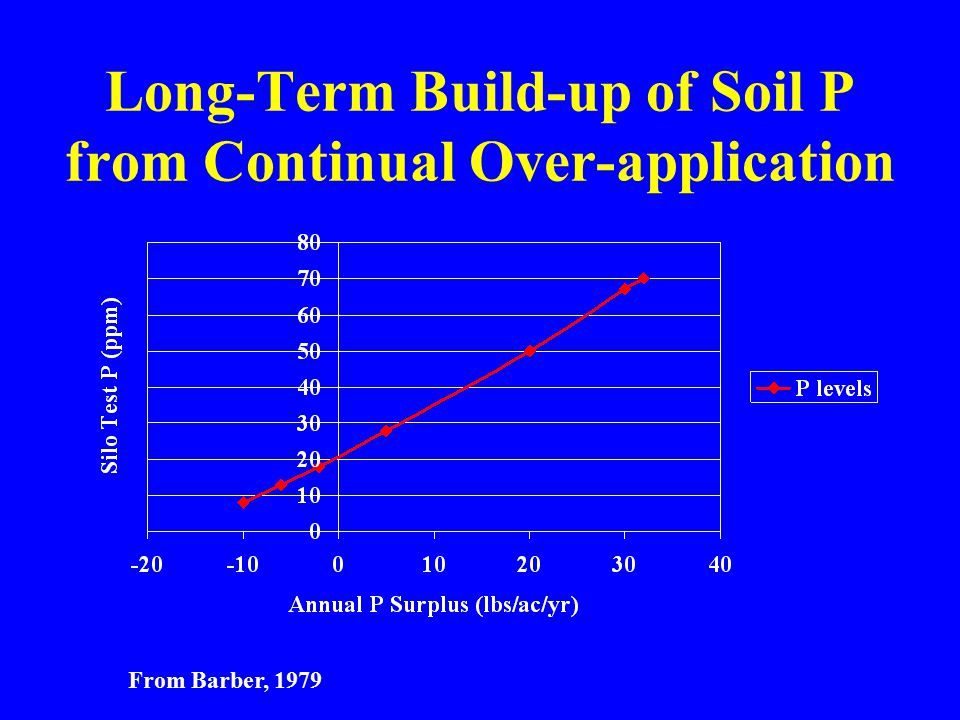 Long-Term Build-up of Soil P from Continual Over-application From Barber, 1979