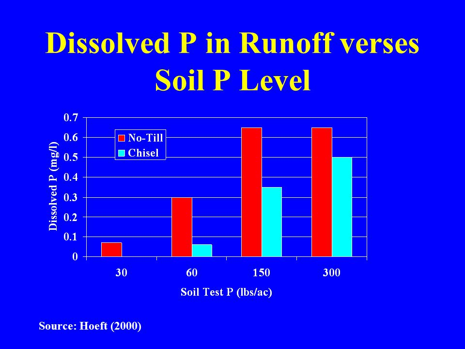 Dissolved P in Runoff verses Soil P Level Source: Hoeft (2000)