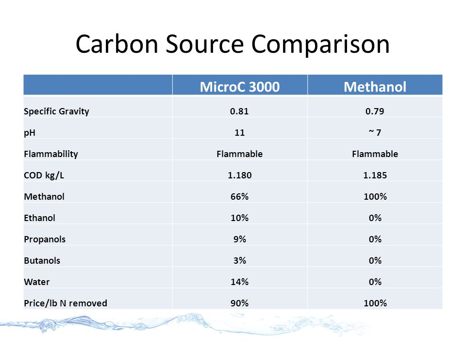 Carbon Source Comparison MicroC 3000Methanol Specific Gravity0.810.79 pH11~ 7 FlammabilityFlammable COD kg/L1.1801.185 Methanol66%100% Ethanol10%0% Propanols9%0% Butanols3%0% Water14%0% Price/lb N removed90%100%