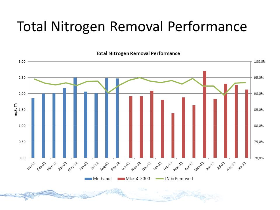 Total Nitrogen Removal Performance