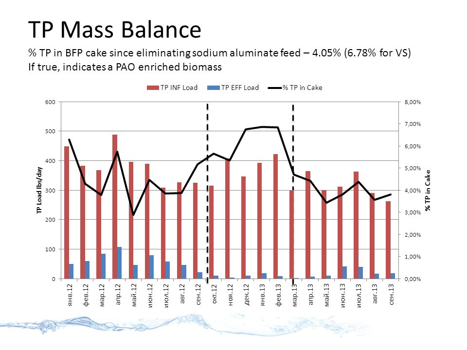 TP Mass Balance % TP in BFP cake since eliminating sodium aluminate feed – 4.05% (6.78% for VS) If true, indicates a PAO enriched biomass