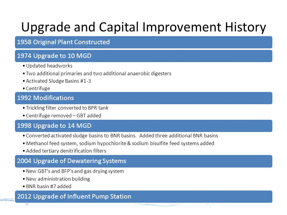 Upgrade and Capital Improvement History 1958 Original Plant Constructed1974 Upgrade to 10 MGD Updated headworks Two additional primaries and two additional anaerobic digesters Activated Sludge Basins #1-3 Centrifuge 1992 Modifications Trickling filter converted to BPR tank Centrifuge removed – GBT added 1998 Upgrade to 14 MGD Converted activated sludge basins to BNR basins.