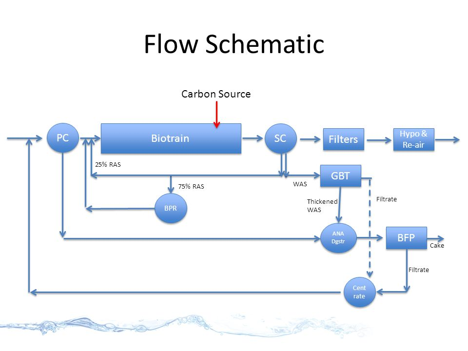 Flow Schematic PC SC ANA Dgstr Biotrain Cent rate BPR 75% RAS 25% RAS GBT WAS Filtrate Thickened WAS BFP Filtrate Cake Filters Hypo & Re-air Carbon Source