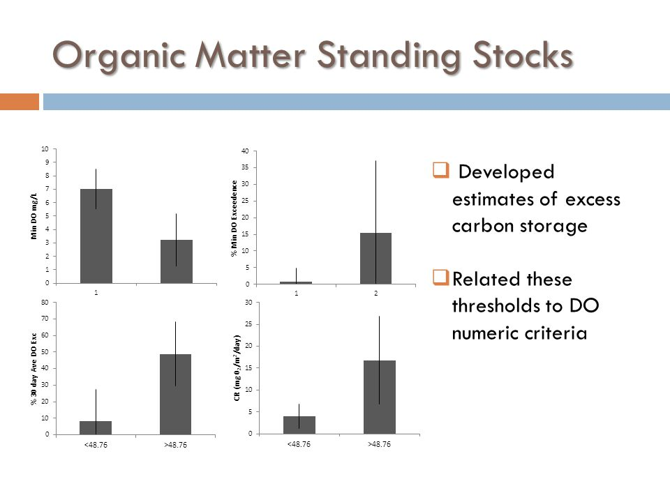 Organic Matter Standing Stocks  Developed estimates of excess carbon storage  Related these thresholds to DO numeric criteria
