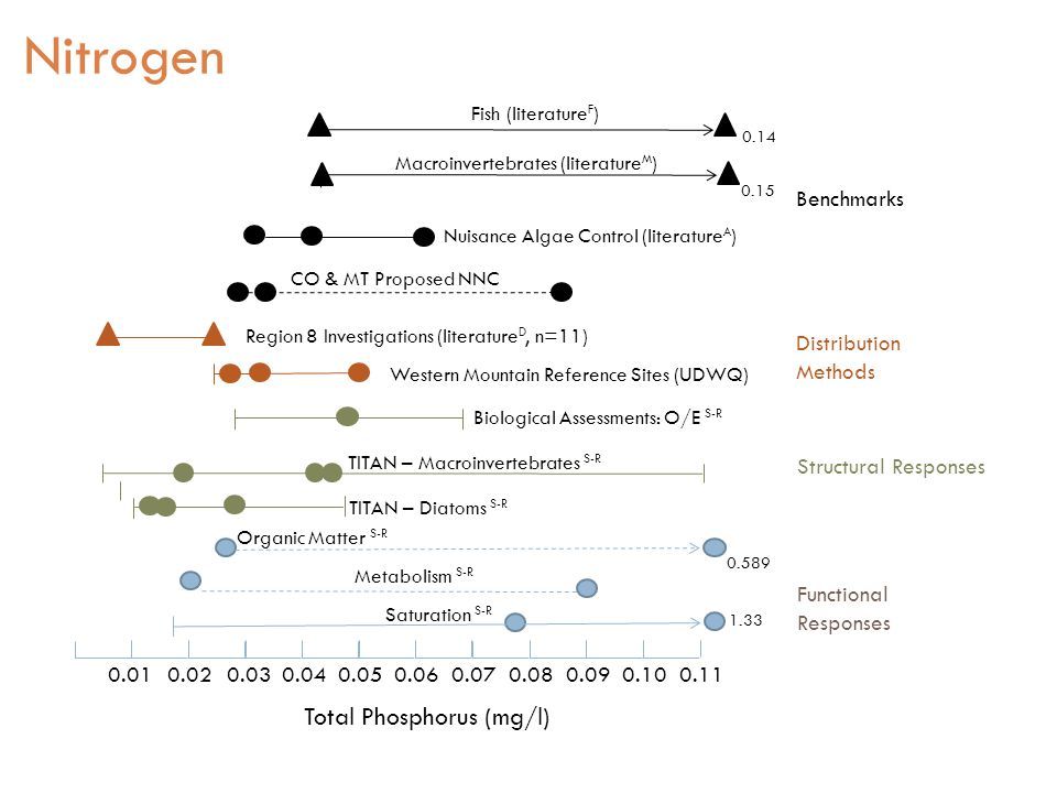 Functional Responses Structural Responses 0.010.020.030.040.050.060.070.080.090.10 0.11 Saturation S-R Metabolism S-R Organic Matter S-R TITAN – Diatoms S-R Western Mountain Reference Sites (UDWQ) Region 8 Investigations (literature D, n=11) Distribution Methods Biological Assessments: O/E S-R CO & MT Proposed NNC Nuisance Algae Control (literature A ) Macroinvertebrates (literature M ) Fish (literature F ) Benchmarks Total Phosphorus (mg/l) 0.589 TITAN – Macroinvertebrates S-R 0.15 0.14 1.33 Nitrogen