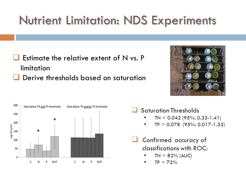 Nutrient Limitation: NDS Experiments  Estimate the relative extent of N vs. P limitation  Derive thresholds based on saturation  Saturation Thresho
