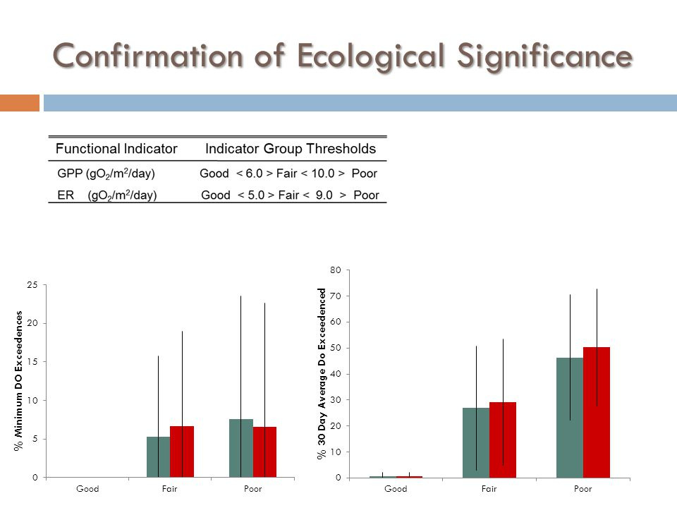Confirmation of Ecological Significance