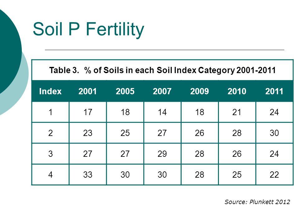 Soil P Fertility Table 3.