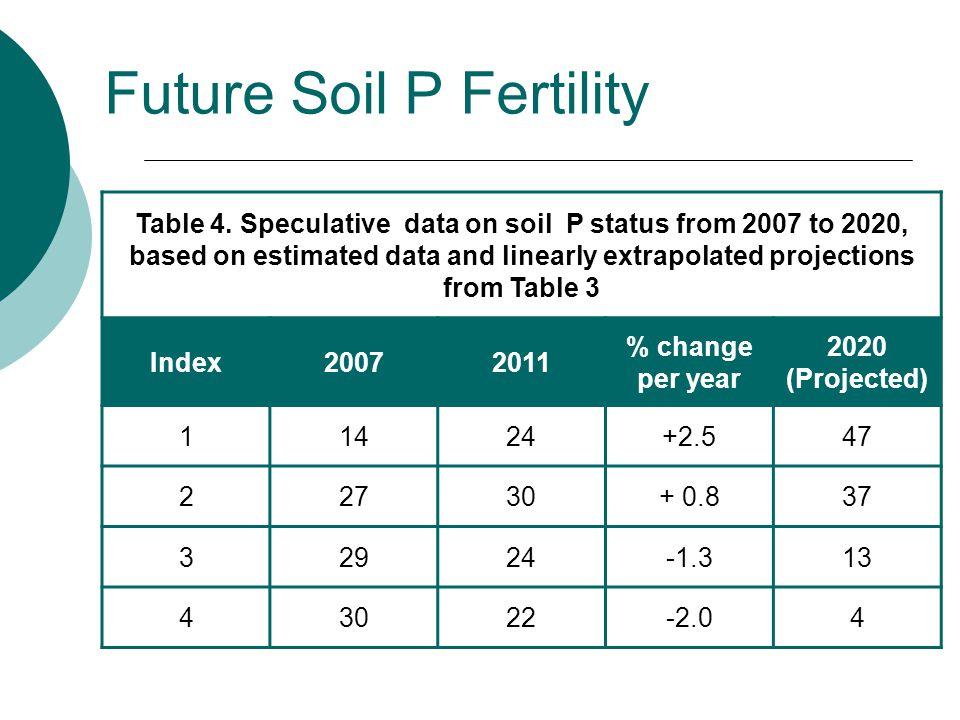 Future Soil P Fertility Table 4.