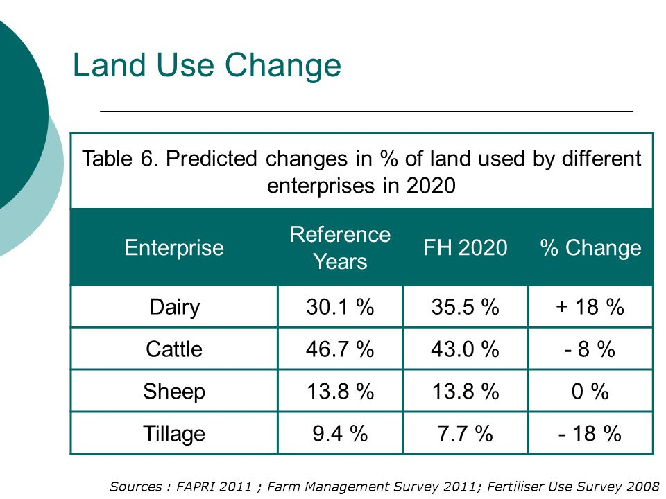 Land Use Change Table 6.