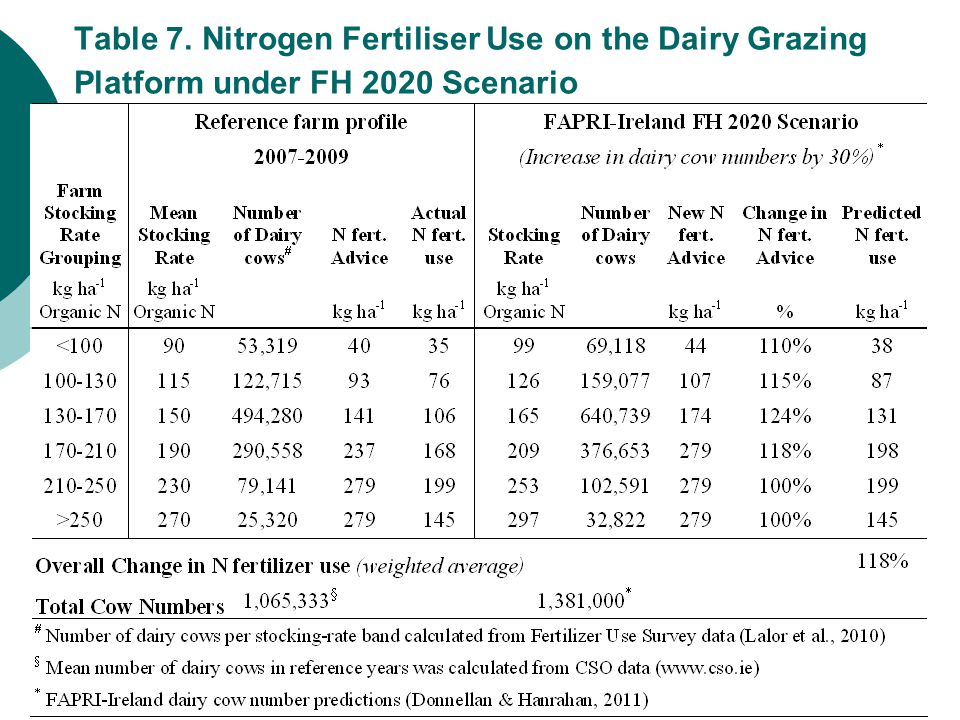 Table 7. Nitrogen Fertiliser Use on the Dairy Grazing Platform under FH 2020 Scenario