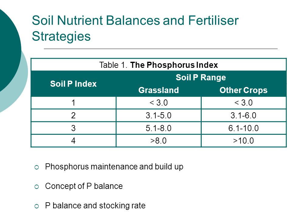 Soil Nutrient Balances and Fertiliser Strategies Table 1.