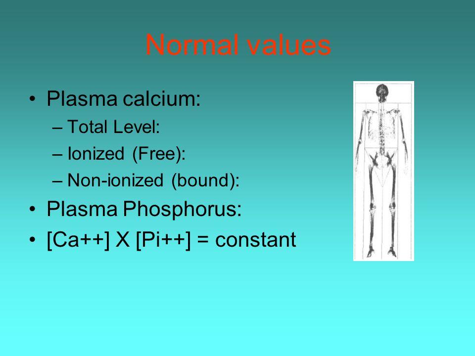 Normal values Plasma calcium: –Total Level: –Ionized (Free): –Non-ionized (bound): Plasma Phosphorus: [Ca++] X [Pi++] = constant
