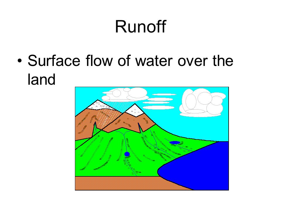 Runoff Surface flow of water over the land