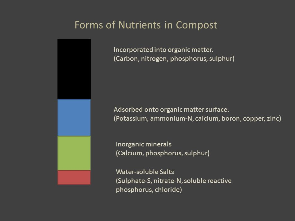 Forms of Nutrients in Compost Incorporated into organic matter.