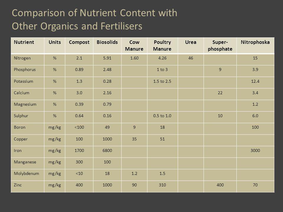 Comparison of Nutrient Content with Other Organics and Fertilisers NutrientUnitsCompostBiosolidsCow Manure Poultry Manure UreaSuper- phosphate Nitrophoska Nitrogen%2.15.911.604.264615 Phosphorus%0.892.481 to 393.9 Potassium%1.30.281.5 to 2.512.4 Calcium%3.02.16223.4 Magnesium%0.390.791.2 Sulphur%0.640.160.5 to 1.0106.0 Boronmg/kg<10049918100 Coppermg/kg10010003551 Ironmg/kg170068003000 Manganesemg/kg300100 Molybdenummg/kg<10181.21.5 Zincmg/kg40010009031040070
