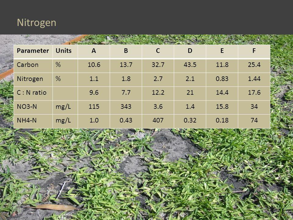 Nitrogen ParameterUnitsABCDEF Carbon%10.613.732.743.511.825.4 Nitrogen%1.11.82.72.10.831.44 C : N ratio9.67.712.22114.417.6 NO3-Nmg/L1153433.61.415.834 NH4-Nmg/L1.00.434070.320.1874