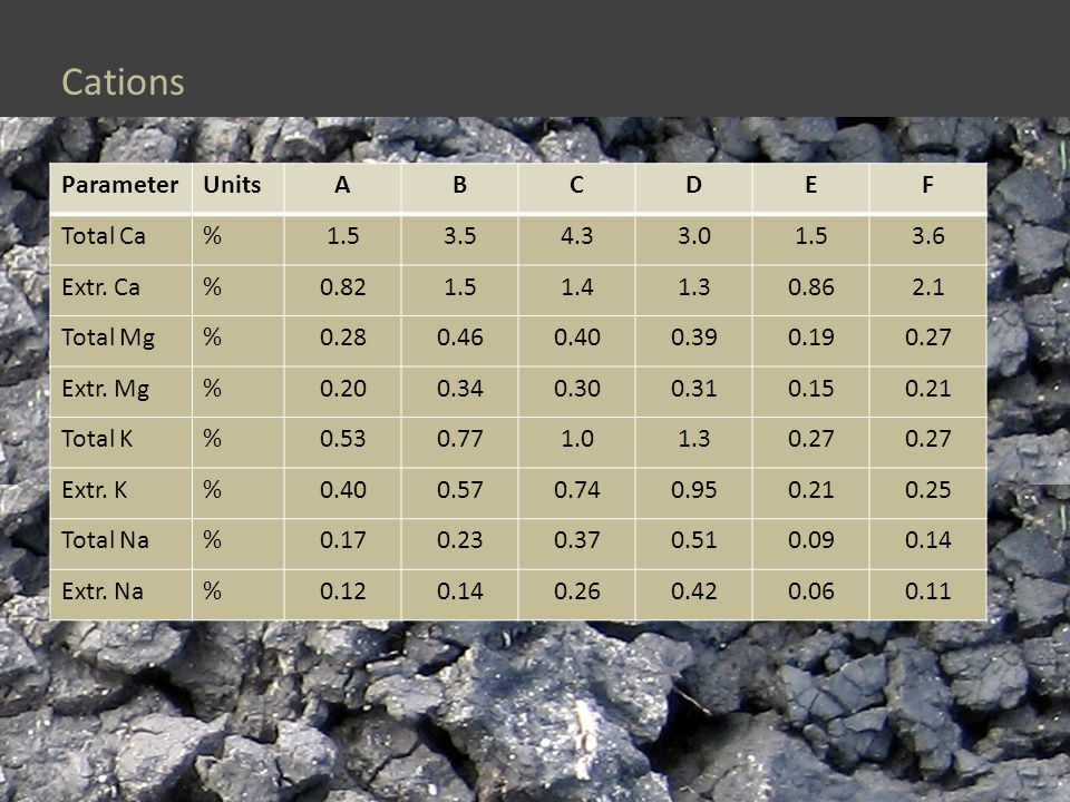 Cations ParameterUnitsABCDEF Total Ca%1.53.54.33.01.53.6 Extr.