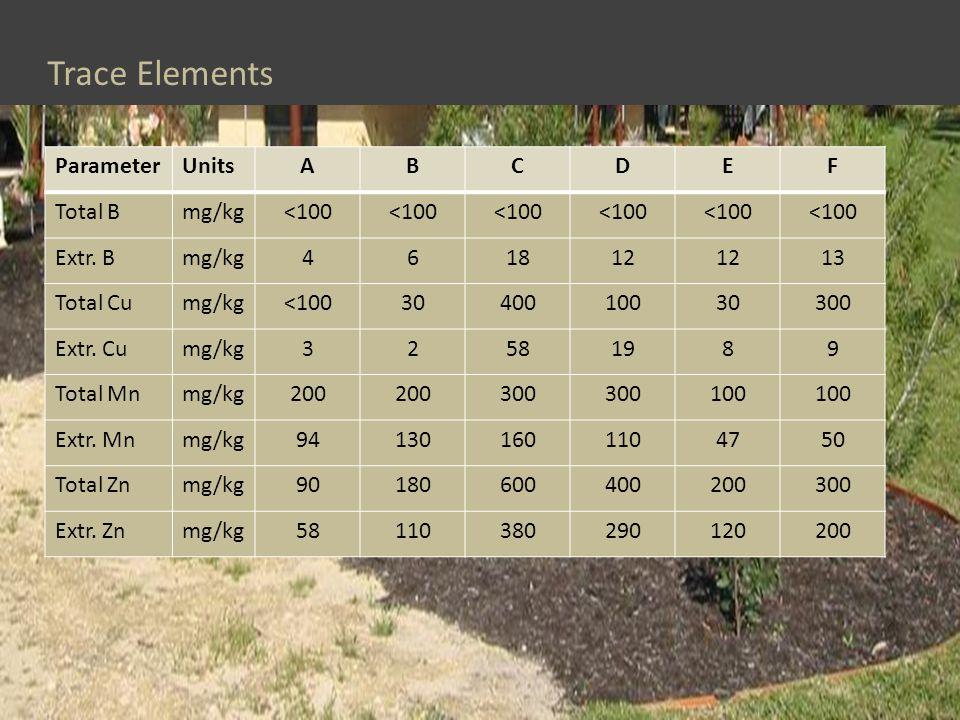 Trace Elements ParameterUnitsABCDEF Total Bmg/kg<100 Extr.
