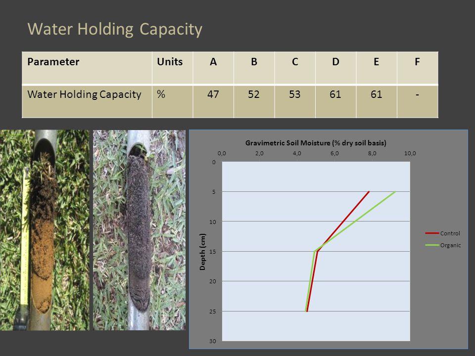 Water Holding Capacity ParameterUnitsABCDEF Water Holding Capacity%47525361 -