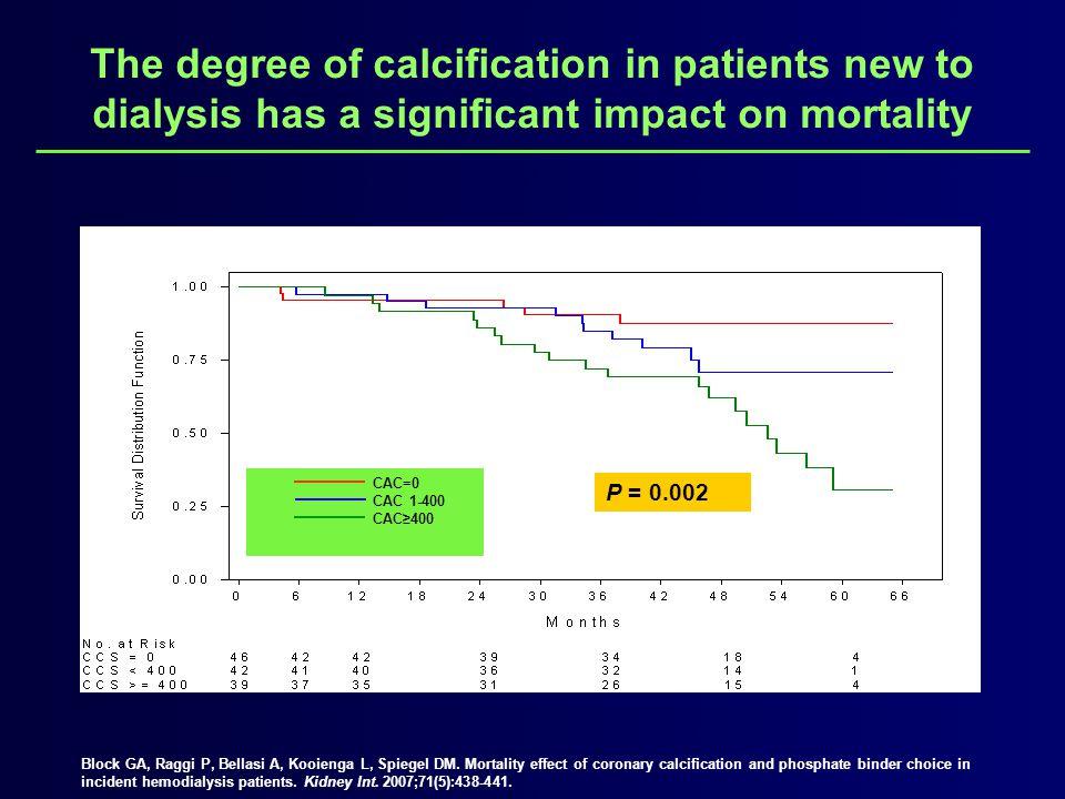 CAC=0 CAC 1-400 CAC≥400 P = 0.002 Block GA, Raggi P, Bellasi A, Kooienga L, Spiegel DM. Mortality effect of coronary calcification and phosphate binde