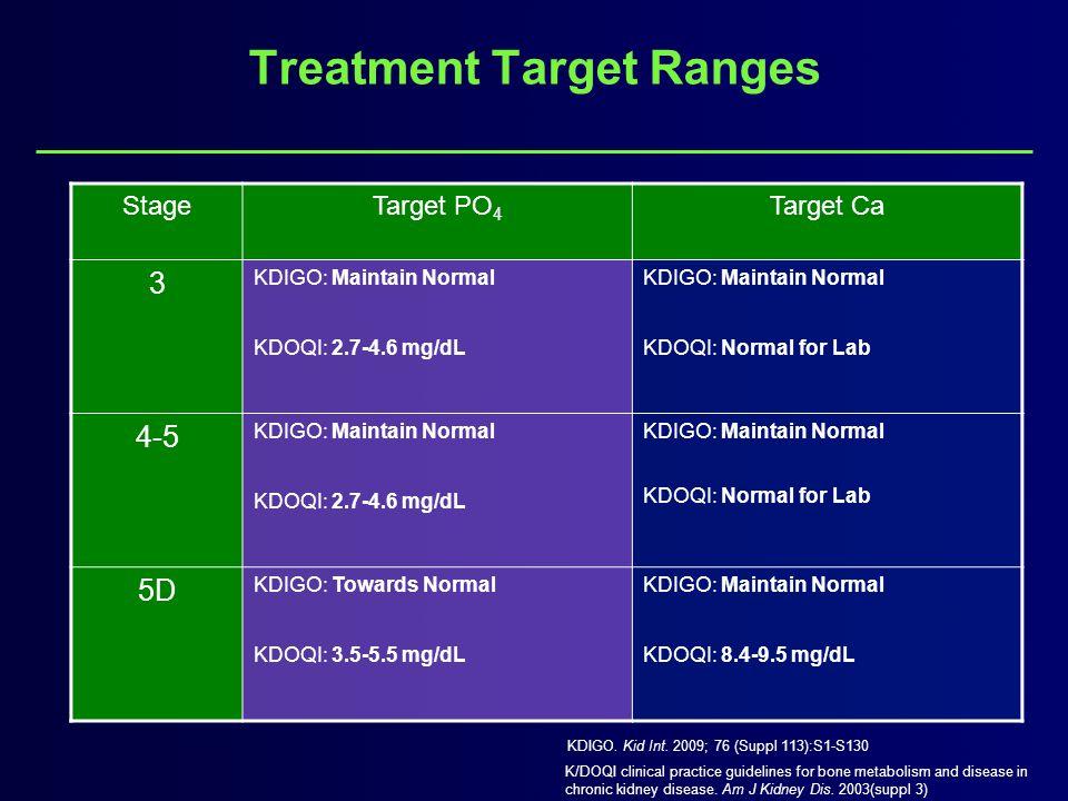 StageTarget PO 4 Target Ca 3 KDIGO: Maintain Normal KDOQI: 2.7-4.6 mg/dL KDIGO: Maintain Normal KDOQI: Normal for Lab 4-5 KDIGO: Maintain Normal KDOQI