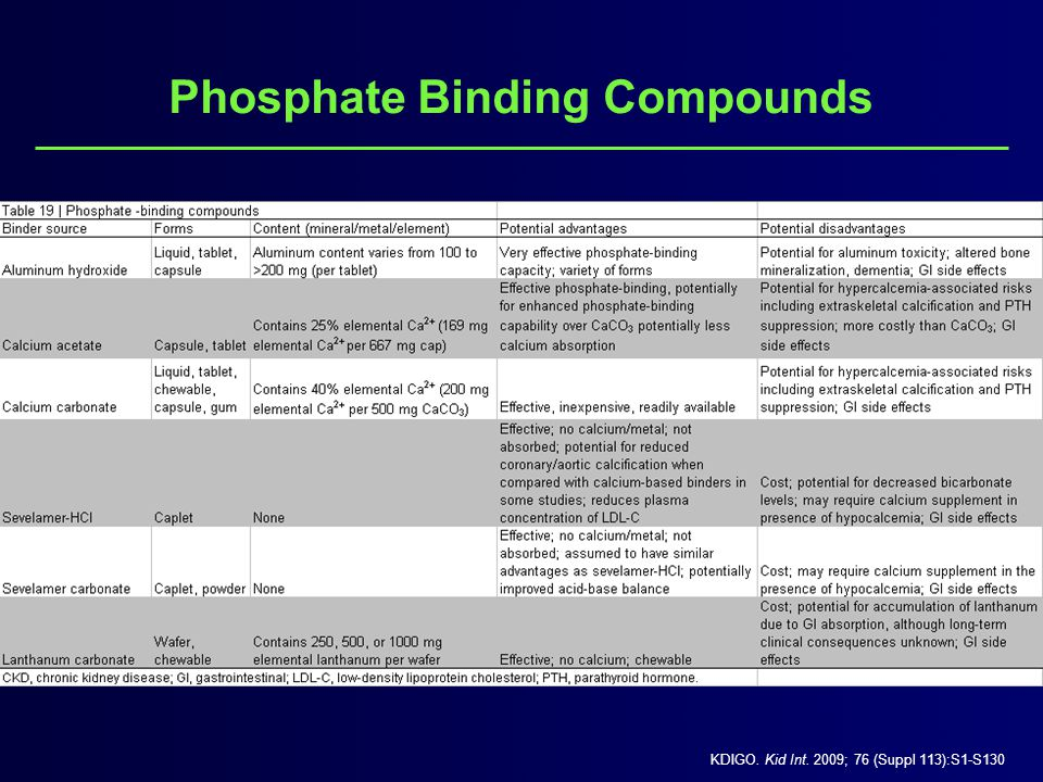 Phosphate Binding Compounds KDIGO. Kid Int. 2009; 76 (Suppl 113):S1-S130