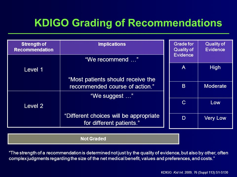 KDIGO Grading of Recommendations Strength of Recommendation Implications Level 1 We recommend … Most patients should receive the recommended course of action. Level 2 We suggest … Different choices will be appropriate for different patients. Grade for Quality of Evidence Quality of Evidence AHigh BModerate CLow DVery Low Not Graded KDIGO.