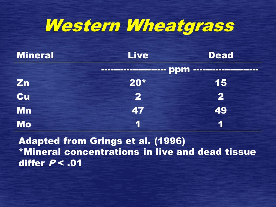 Western Wheatgrass MineralLiveDead --------------------- ppm --------------------- Zn20*15 Cu22 Mn4749 Mo11 Adapted from Grings et al.