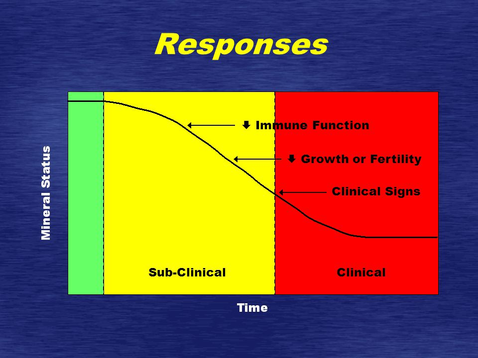 Responses Sub-ClinicalClinical  Immune Function  Growth or Fertility Clinical Signs
