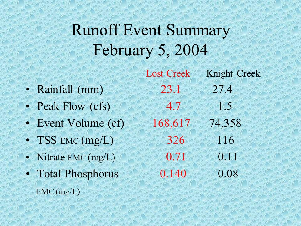 Runoff Event Summary February 5, 2004 Lost CreekKnight Creek Rainfall (mm) 23.1 27.4 Peak Flow (cfs) 4.7 1.5 Event Volume (cf) 168,617 74,358 TSS EMC (mg/L) 326 116 Nitrate EMC (mg/L) 0.71 0.11 Total Phosphorus 0.140 0.08 EMC (mg/L)