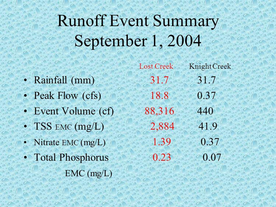 Runoff Event Summary September 1, 2004 Lost CreekKnight Creek Rainfall (mm) 31.7 31.7 Peak Flow (cfs) 18.8 0.37 Event Volume (cf) 88,316 440 TSS EMC (mg/L) 2,884 41.9 Nitrate EMC (mg/L) 1.39 0.37 Total Phosphorus 0.23 0.07 EMC (mg/L)