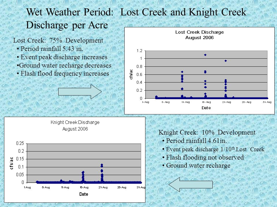 Lost Creek: 75% Development Period rainfall 5.43 in. Event peak discharge increases Ground water recharge decreases Flash flood frequency increases We