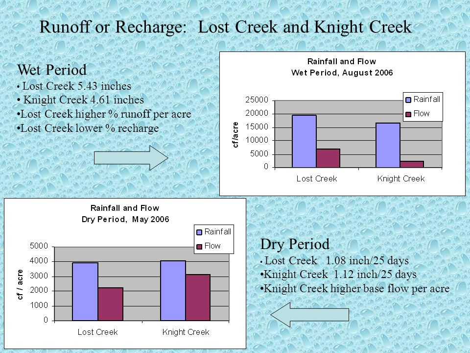 Wet Period Lost Creek 5.43 inches Knight Creek 4.61 inches Lost Creek higher % runoff per acre Lost Creek lower % recharge Dry Period Lost Creek 1.08 inch/25 days Knight Creek 1.12 inch/25 days Knight Creek higher base flow per acre Runoff or Recharge: Lost Creek and Knight Creek